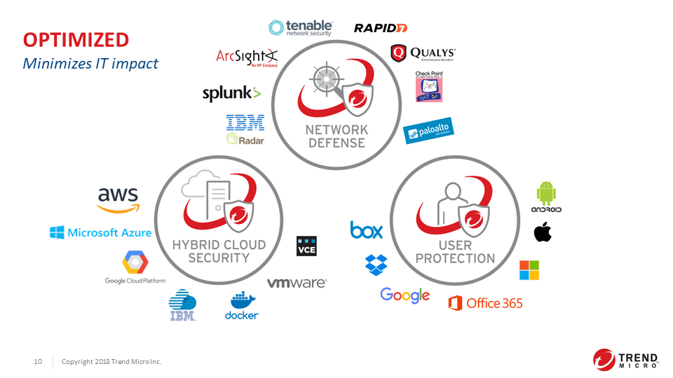 trend micro solutions